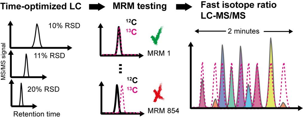 Optimization of liquid chromatography (LC) and multiple-reaction monitoring (MRM) for fast LC-MS/MS